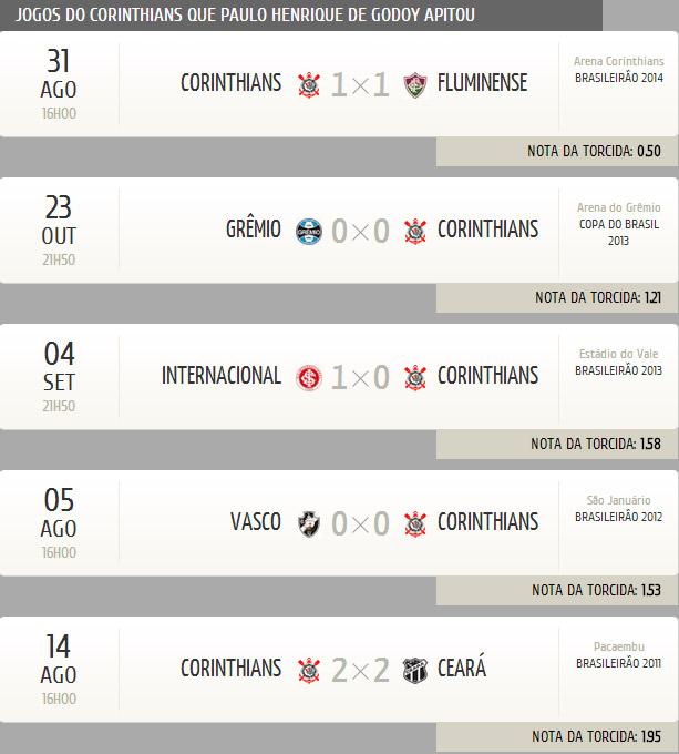 Quanto Foi O Jogo Do Corinthians São Paulo 2019 11 15