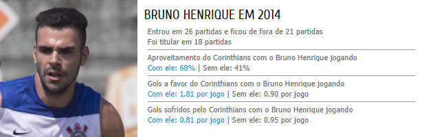 Estatísticas do Bruno Henrique no Corinthians