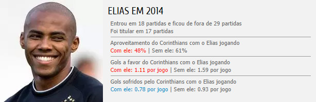 Estatísticas do Elias no Corinthians