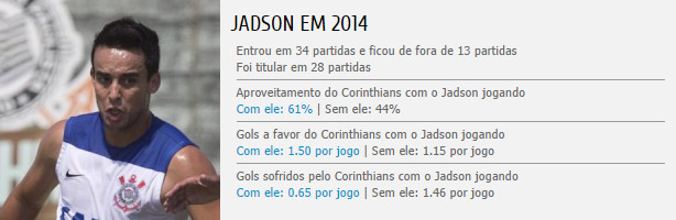Estatísticas do Jadson no Corinthians