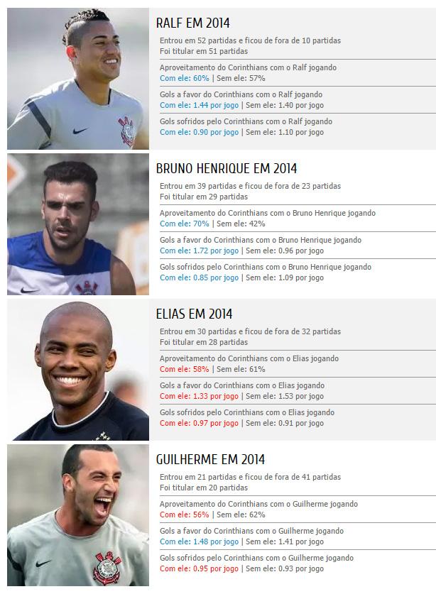 Volantes do Corinthians em 2014