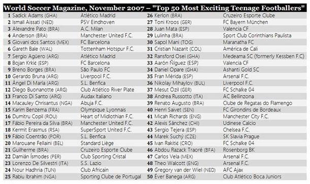 a79e3e6a6 Lista de jogadores mais promissores do mundo em 2007 tinha Lulinha ...