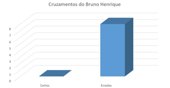 Cruzamentos do Bruno Henrique