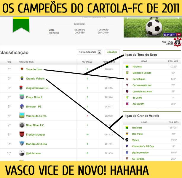 Campeões do Cartola FC de 2011